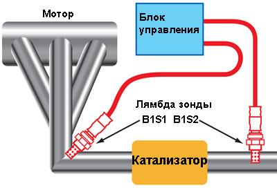 Датчик B1S2