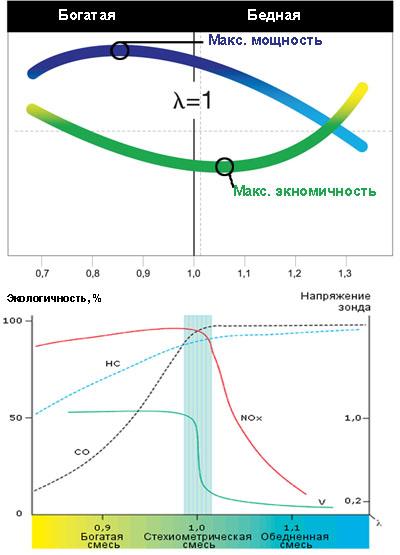 Влияние состава смеси на экономичнось и мощность двигателя