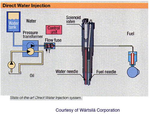Экономичные автомобильные технологии - История развития систем впрыска воды