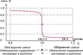 Характеристика датчика кислорода - дямбда зонда