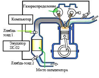 Эмулятор катализатора (обманка лямбды) позволит навсегда заменить катализатор на эмулятор катализатора.