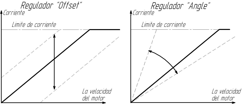 Регулировка тока электролиза от оборотов