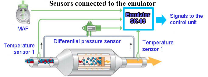 Connection of the diesel particulate filter emulator